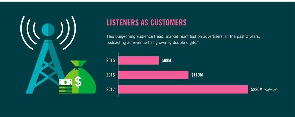 diffusione dei contenuti audio sui dispositivi mobili