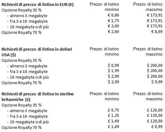 prezzo ebook KDP | Guide Self Publishing e scrittura online - Storia Continua