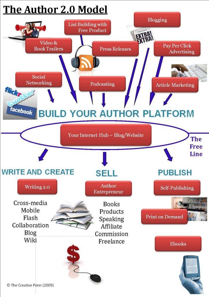 author20-model