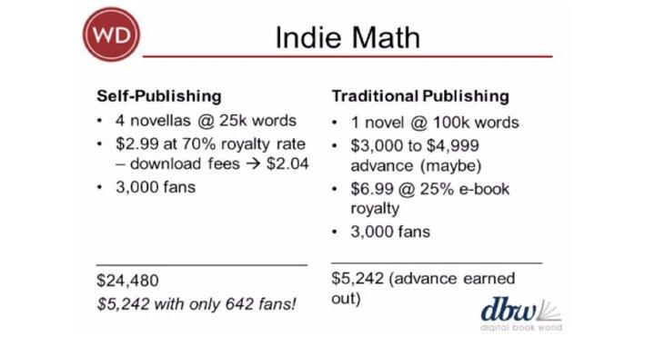 Indie-Math