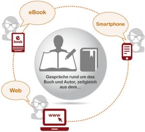 social reading | Guide Self Publishing e scrittura online - Storia Continua