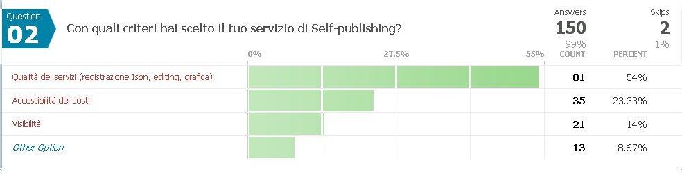 Selfpublishing question2 | Guide Self Publishing e scrittura online - Storia Continua