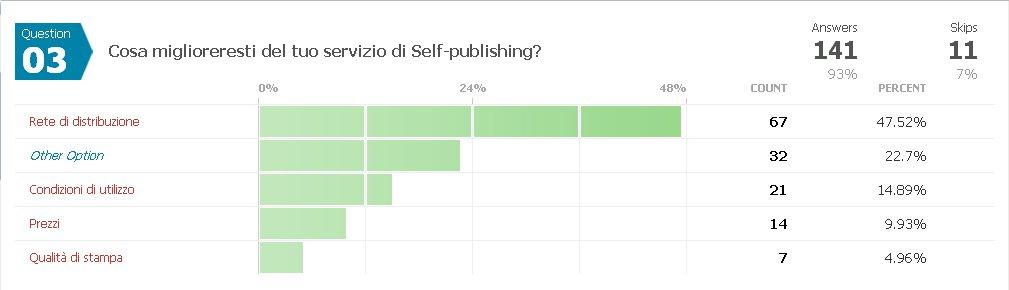 Selfpublishing question3 | Guide Self Publishing e scrittura online - Storia Continua