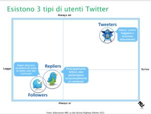 Utenti Twitter Italia