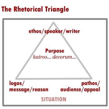Retorica | Guide Self Publishing e scrittura online - Storia Continua