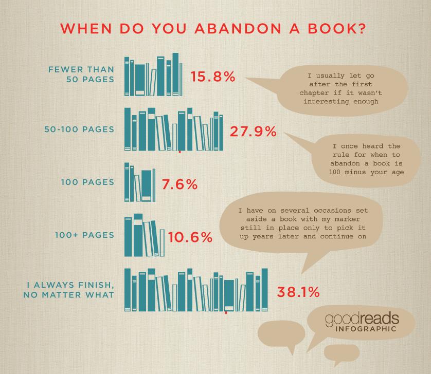 percentuali di abbandono della lettura