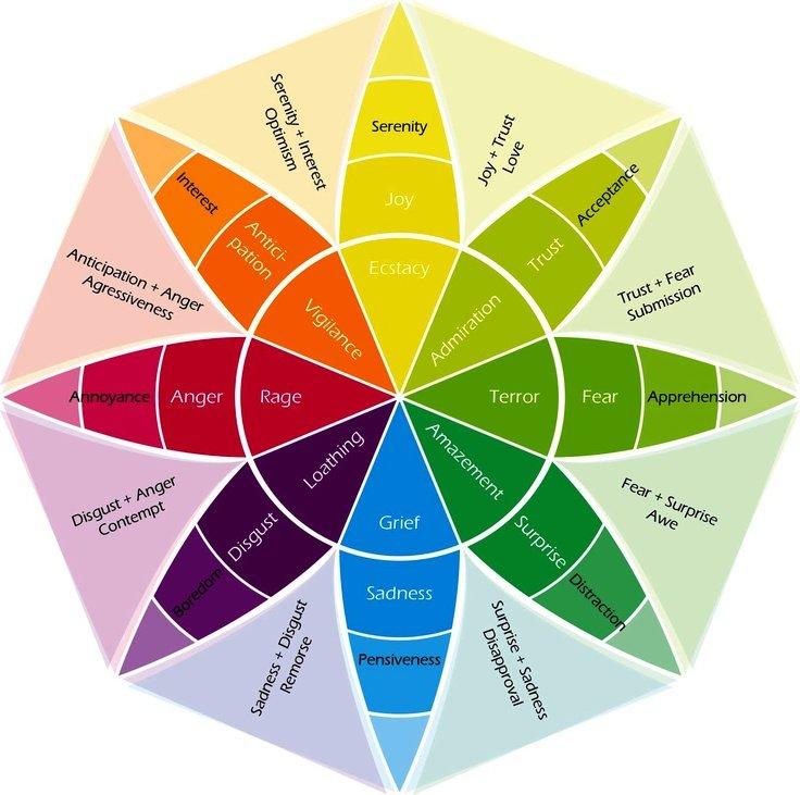 emozioni associate ai colori