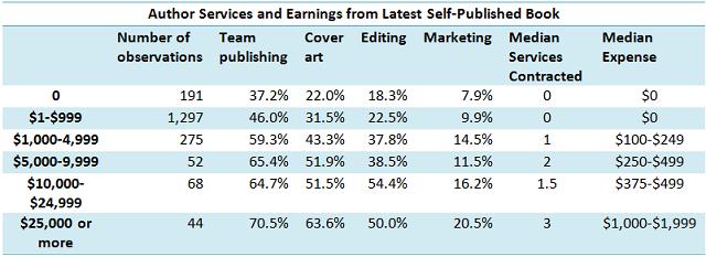 team publishing 2 | Guide Self Publishing e scrittura online - Storia Continua