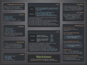 La sintassi completa del linguaggio di scrittura Markdown