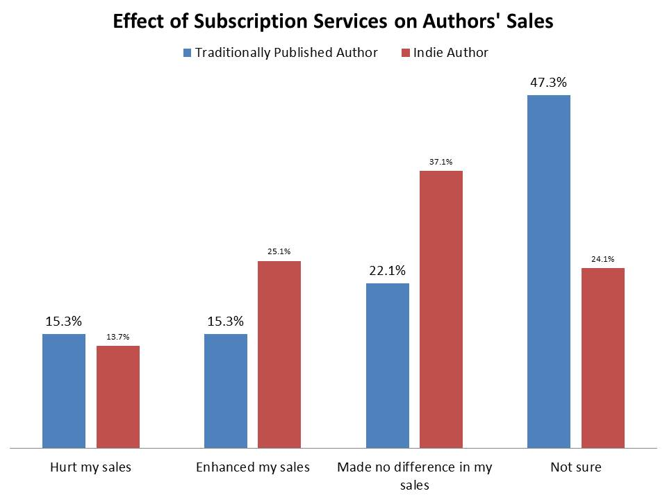 ebook straming sales   Guide Self Publishing e scrittura online - Storia Continua