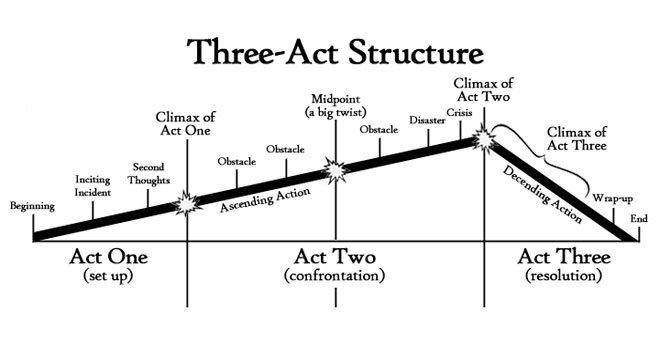 ThreeActStructure