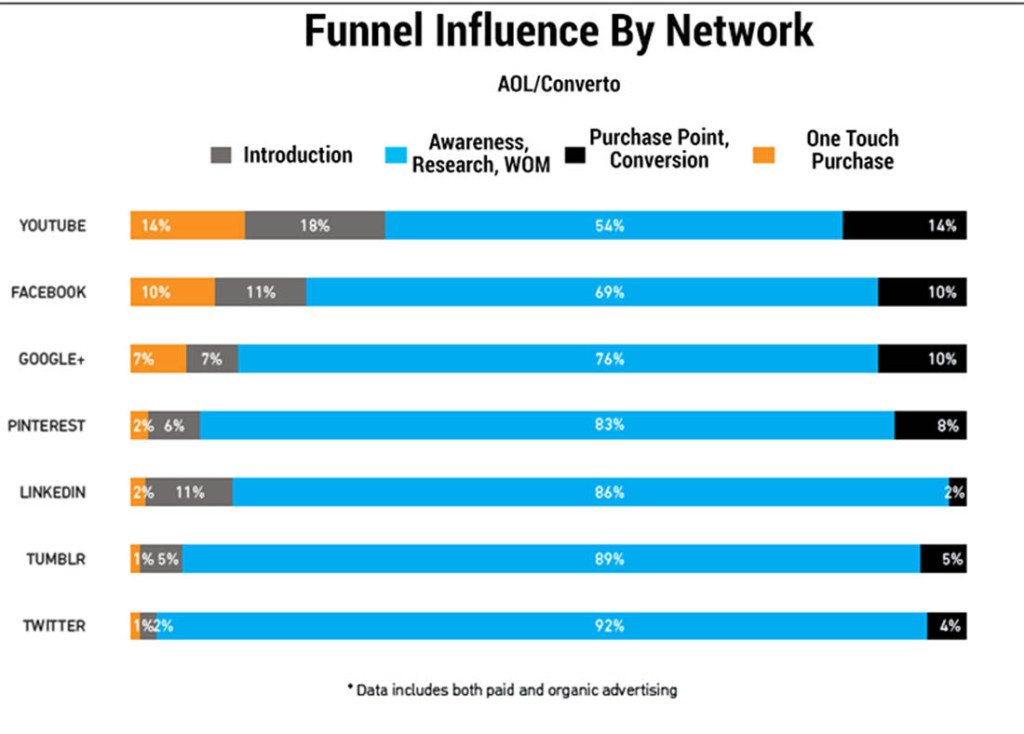 Funnel-Influence