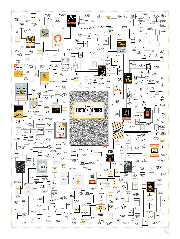 P LitGenres Zoom2 | Guide Self Publishing e scrittura online - Storia Continua