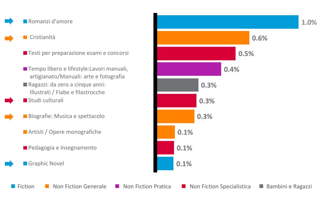 percentuali di vendita libri per genere letterario