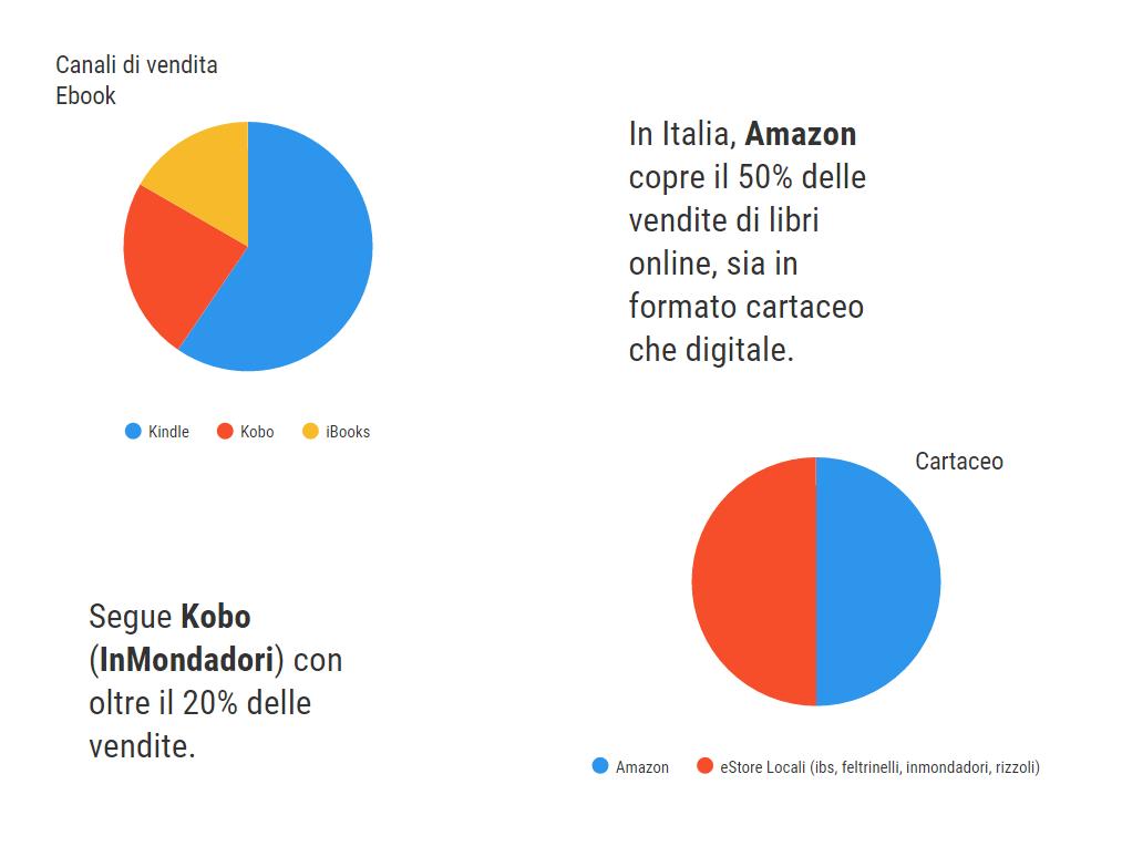 Principali librerie online in Italia