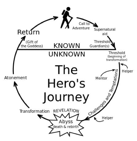 storytelling - il viaggio dell'erore