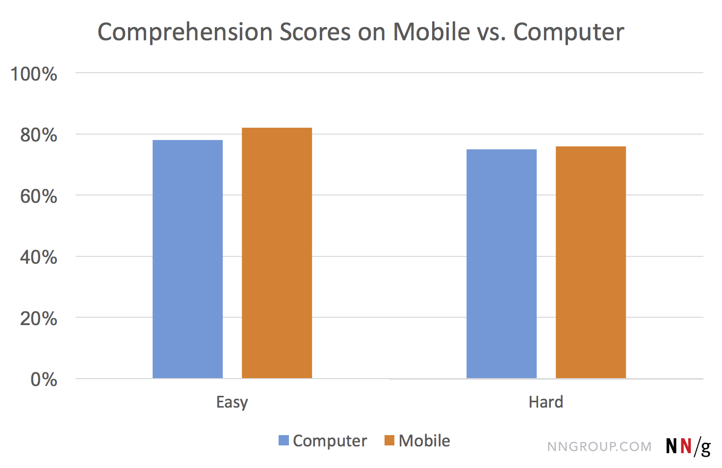 reading comprehension on mobile devices
