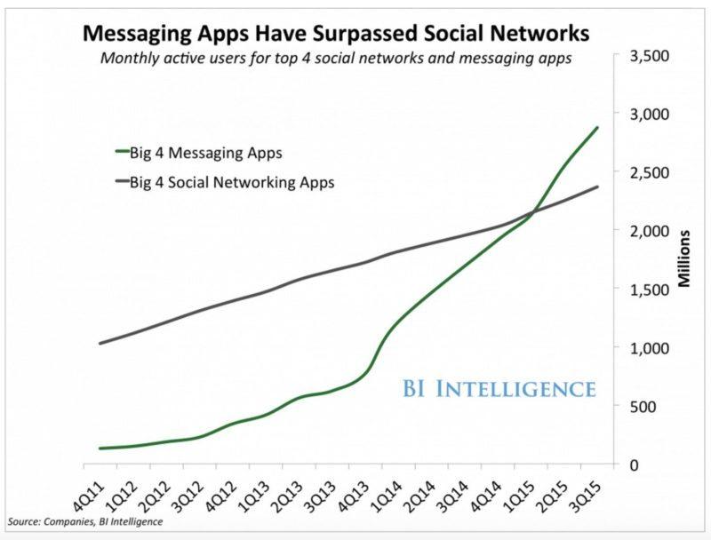 bi messaging apps | Guide Self Publishing e scrittura online - Storia Continua