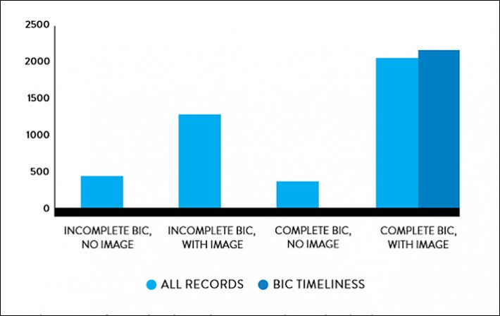 ftw From Nielsens UK report on metadata and sales | Guide Self Publishing e scrittura online - Storia Continua