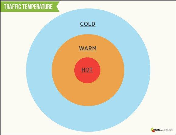 traffic temperature img1 | Guide Self Publishing e scrittura online - Storia Continua