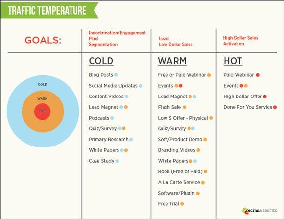 traffic temperature img17 | Guide Self Publishing e scrittura online - Storia Continua
