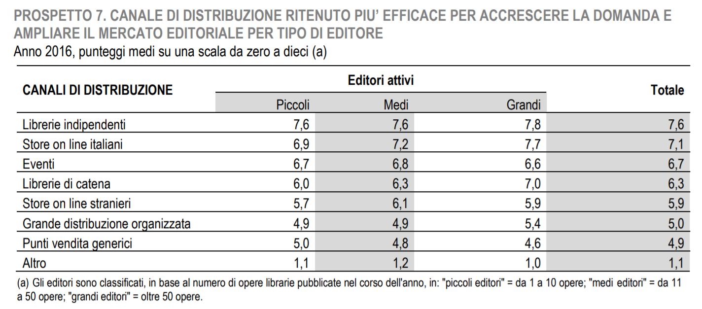 dati Istat sulla distribuzione dei libri in iIalia