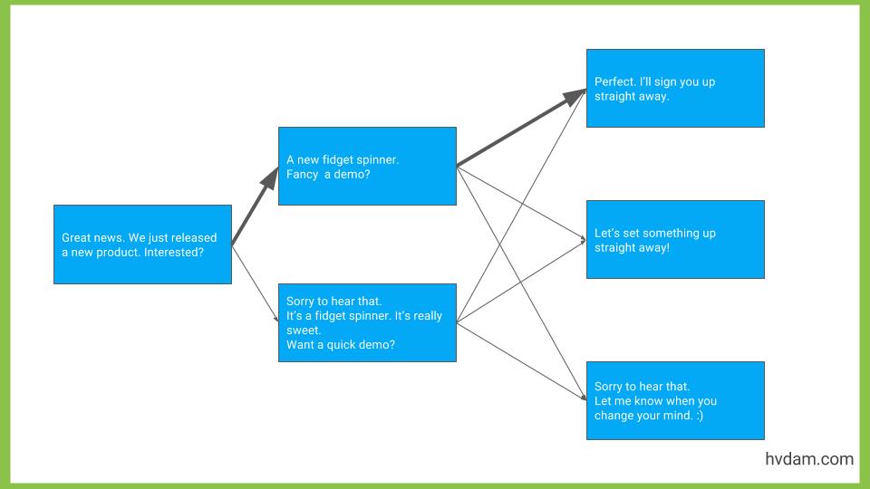 struttura conversazionale di un chatbot