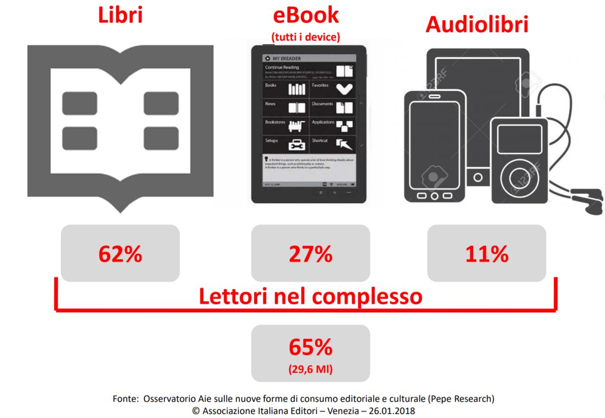 Comportamenti di lettura degli italiani Pepe Research
