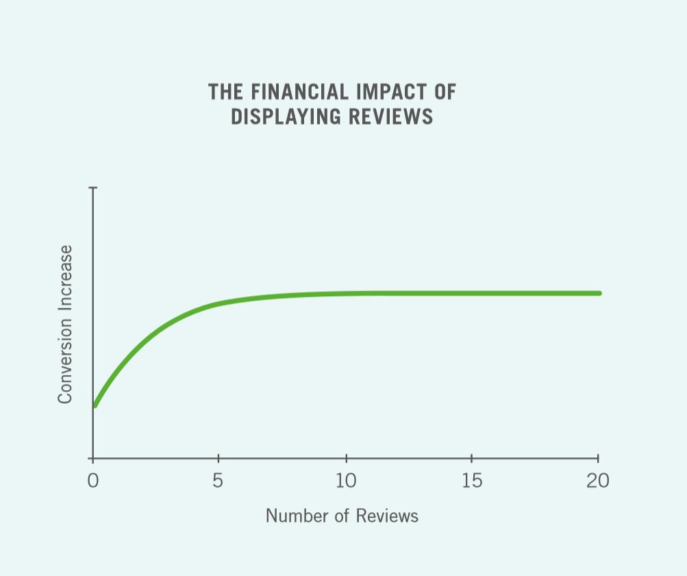 impatto delle recensioni sulle vendite online