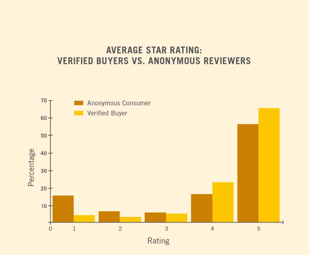 impatto delle recensioni verificate su un libro