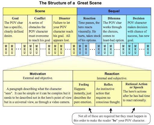 La struttura delle scene di un romanzo
