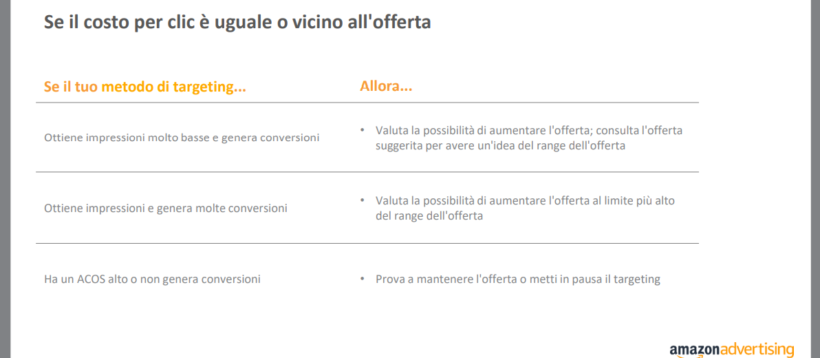 Strategia offerte Amazon ADS